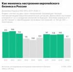 Европейский бизнес в России оценил коронакризис лучше кризиса 2014 года