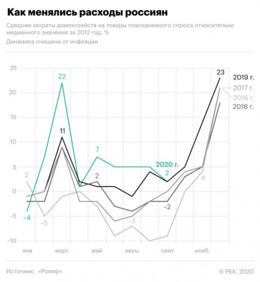 Как россияне поставили рекорд по расходам во время пандемии. График