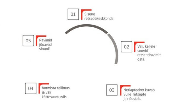 Интернет-магазины Apotheka и Südameapteek – словно однояйцевые близнецы