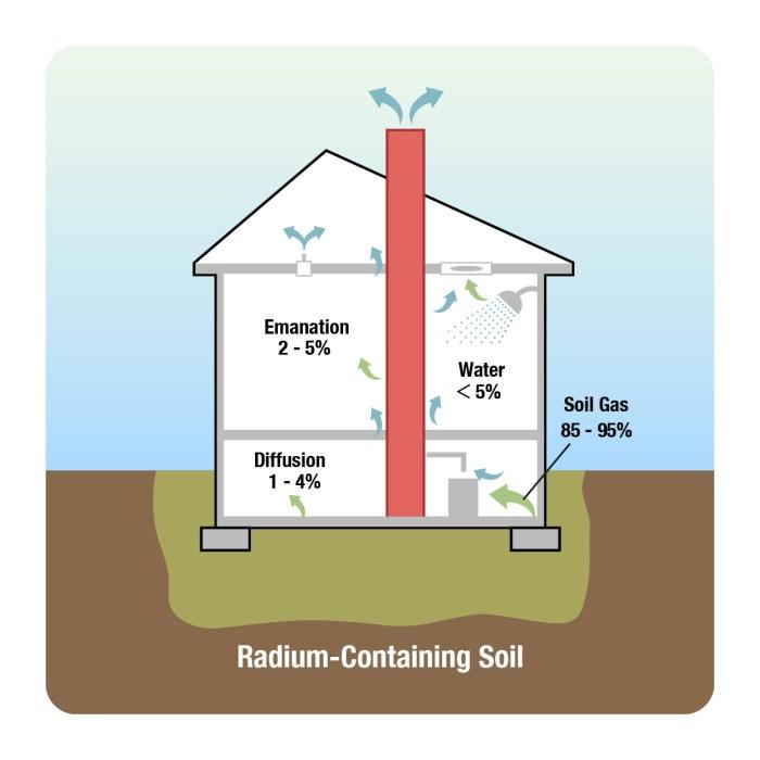 Radon in Soil