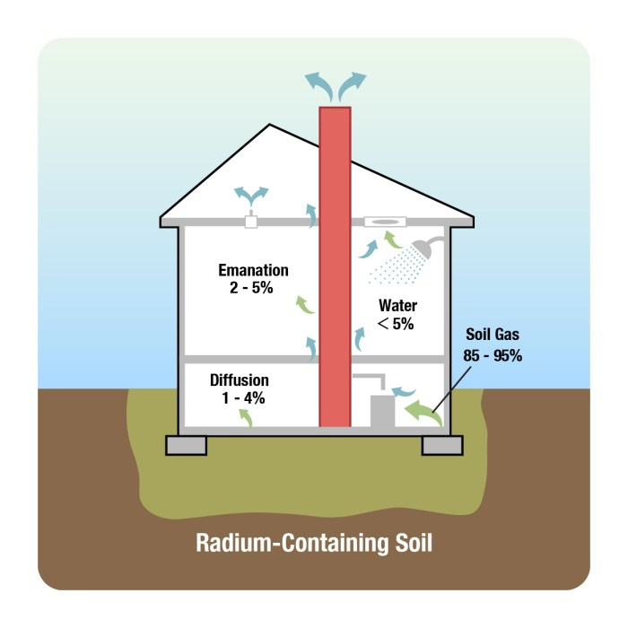 Radon in Soil