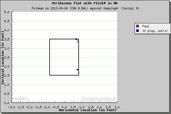 PITCHf/x: Scott Feldman versus Jeff Keppinger - September 6, 2013