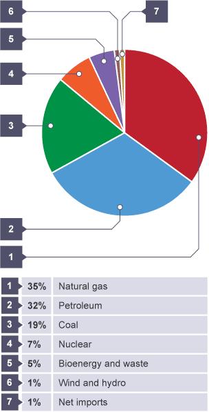 Bbc Gcse Bitesize Graphs 3 Bar Charts
