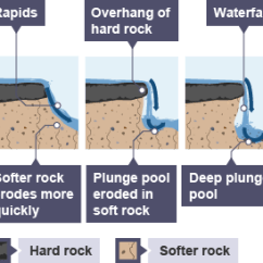 Diagram Of How A Waterfall Is Formed Muscle Cell Bbc Bitesize - National 4 Geography Rivers And Valleys Revision