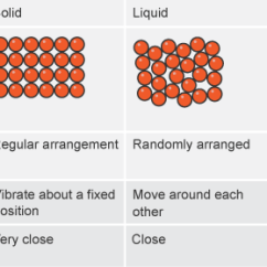 Diagram Of Solid Liquid And Gas Pioneer Avh 291bt Wiring Solids Liquids Gases Lessons Tes Teach To Learn The Basic Properties Molecules
