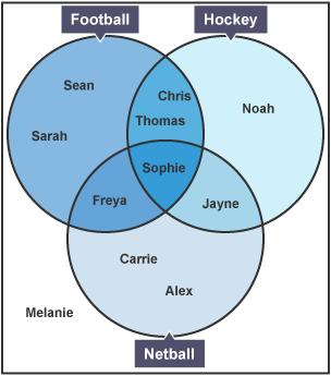 sets in maths venn diagrams crayfish internal anatomy diagram detailed bbc bitesize - gcse – wjec revision 3