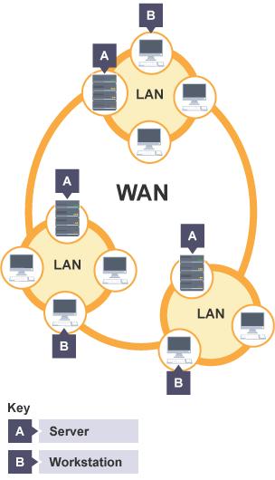 BBC Bitesize KS3 Computer Science Introduction To Networks