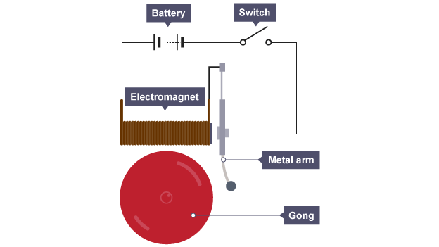 BBC Bitesize KS3 Physics Electromagnetism And Magnetism
