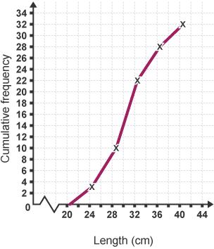 BBC Bitesize - GCSE Maths Numeracy (Wales