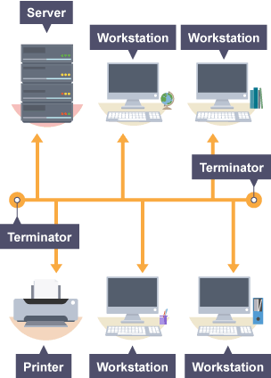 BBC Bitesize GCSE Computer Science Network Hardware Revision 3