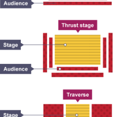 Proscenium Stage Diagram Box Auto Rod Controls 3720 Wiring Arena Free For You Bbc Bitesize Gcse Drama Creating And Staging A Devised Layout Thrust