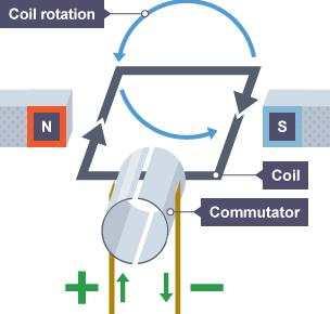 BBC Bitesize GCSE Physics Electromagnets And Motors Revision 5