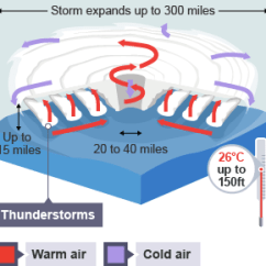 Hurricane Formation Diagram Chinese Gy6 Wiring Bbc Bitesize - National 5 Geography Global Environmental Hazards Revision 1