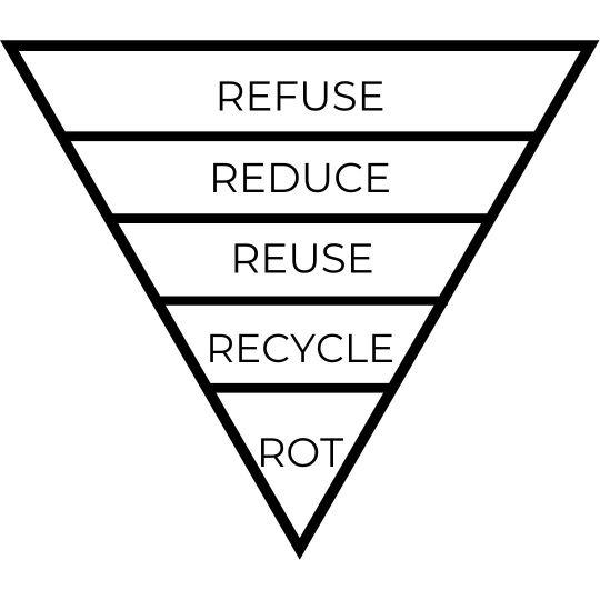 Le 5 R dello zero waste - piramide