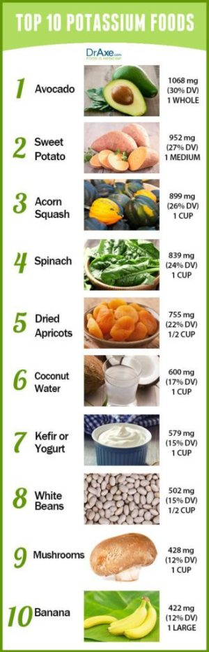 Foods with potassium