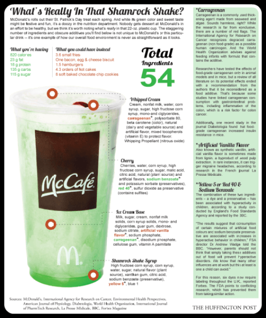 Why You Should Never Drink A Shamrock Shake