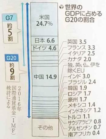 G20加盟国が世界に占める国内総生産(GDP)の表