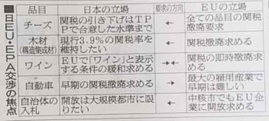 EU と日本の交渉焦点