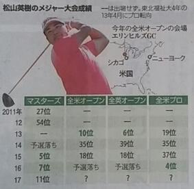 松山英樹の4大大会直近の成績