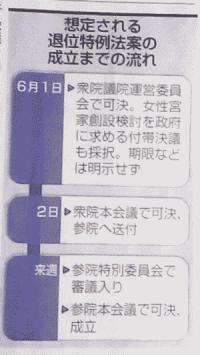 退位特例法の成立までの流れ(中日新聞より)