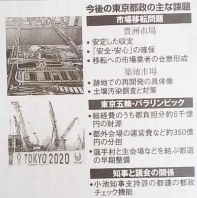 東京都政の課題