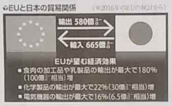 EUと日本の貿易関係