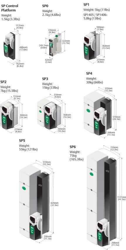 unidrive panel mount drive dimensions and ratings Unidrive SP