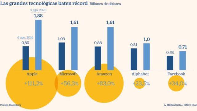 Las grandes tecnológicas baten récords en Bolsa | BancosFinanzaz