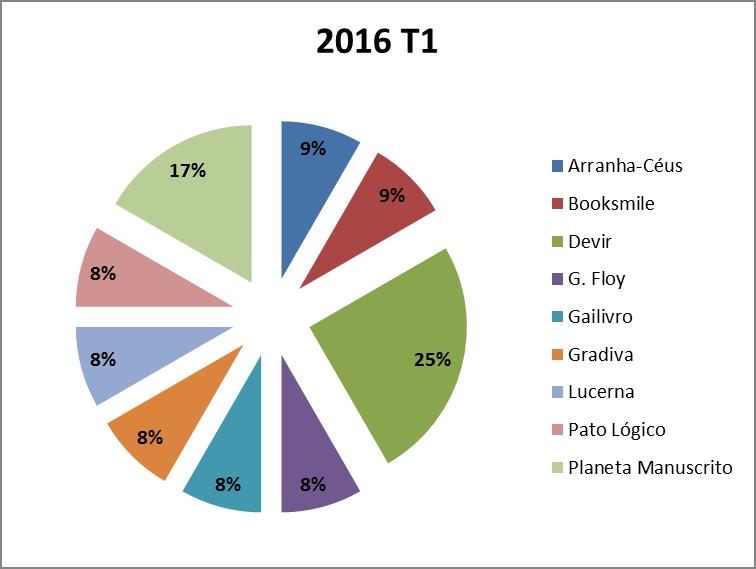 Fig. 7 – Publicações de BD de editoras distribuídas nacionalmente nas livrarias no primeiro trimestre de 2016, por editora.