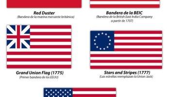 Historia de la bandera de Estados Unidos