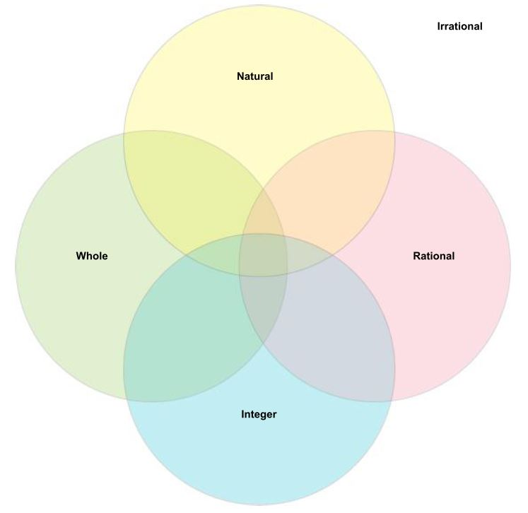 venn diagram of rational and irrational numbers yamaha atv solenoid wiring categorizing roots whole natural integer 4
