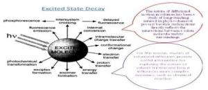 state decay