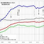 GDP 家計最終消費支出 国民経済計算