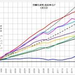 労働生産性 成長率 G7