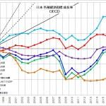 日本 各種経済指標 成長率 拡大