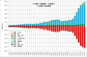 日本銀行 金融資産・負債 積上