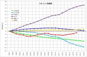 日本 人口 増減数