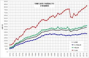 労働生産性 企業規模別