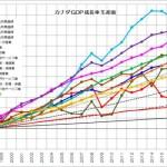 カナダ GDP 成長率 生産面