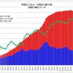 利益計上・欠損法人数 全体 国税庁
