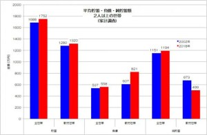 平均貯蓄 負債 純貯蓄 家計調査