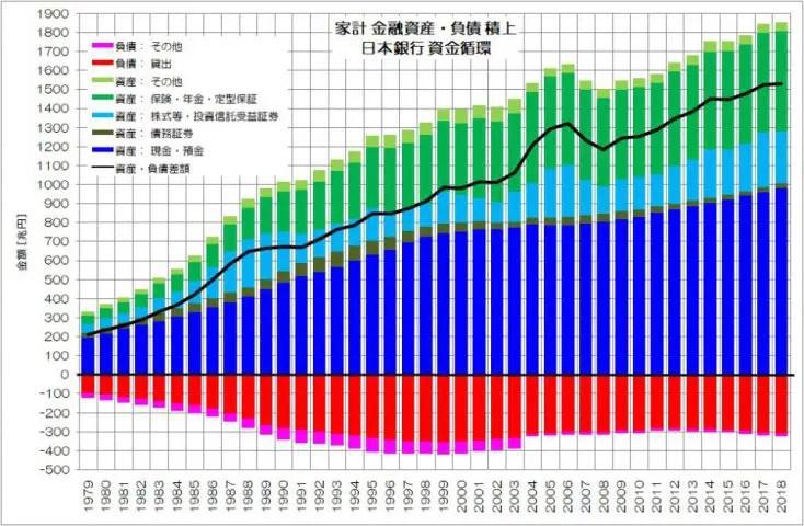 日銀 資金循環 家計 積上