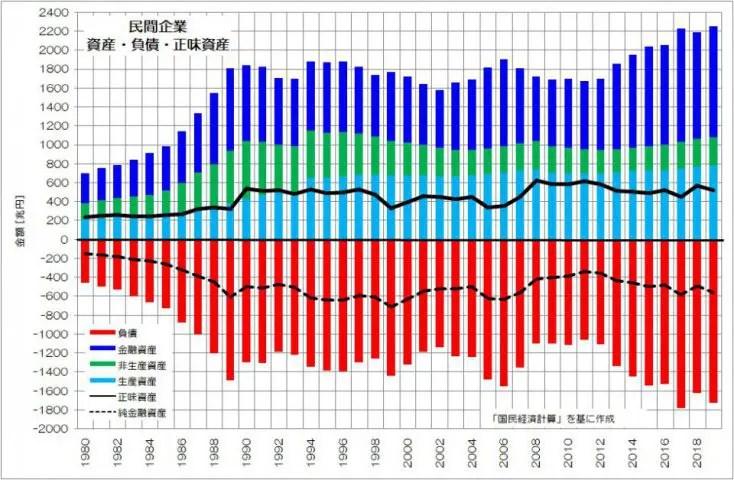 民間企業 資産・負債・正味資産 積上