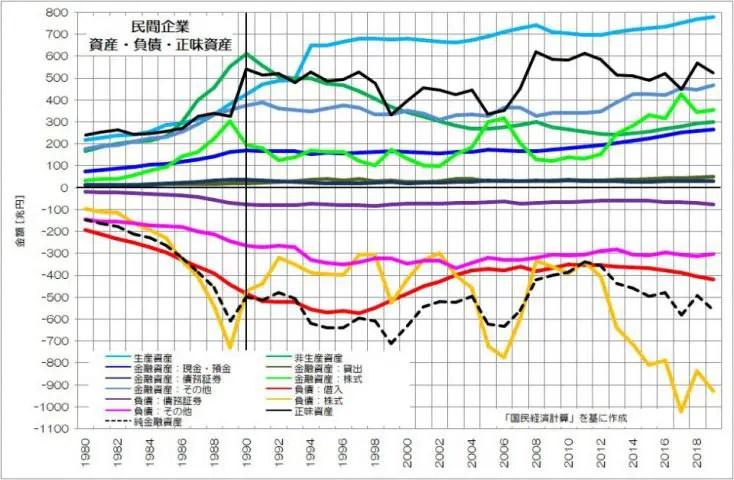 民間企業 資産・負債・正味資産