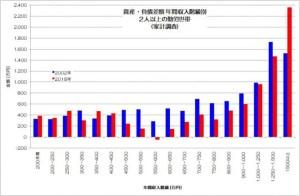 家計の資産・負債差額 年間収入階級別 家計調査