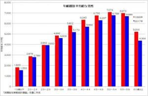 年齢層別 平均給与 男性