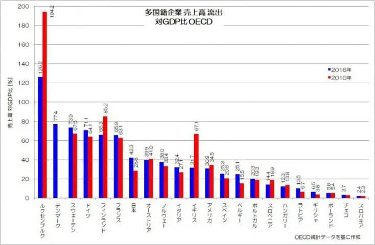 多国籍企業 売上高 流出 対GDP比 OECD