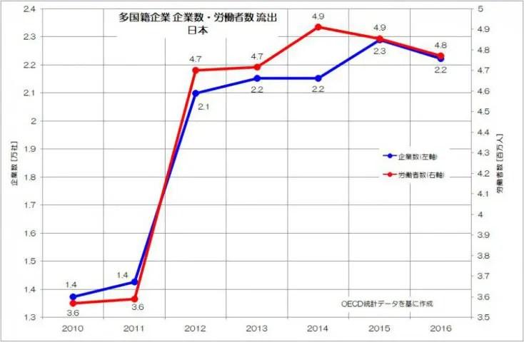 多国籍企業 企業数 労働者数 流出 日本