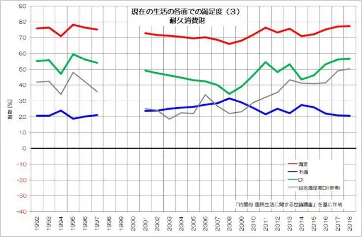 生活満足度 耐久消費財 世論調査