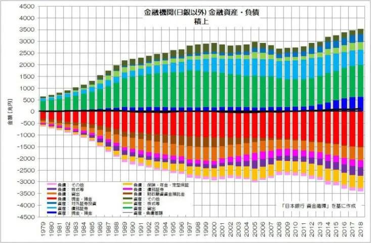 金融機関(日銀以外) 金融資産・負債 積上 日銀 資金循環